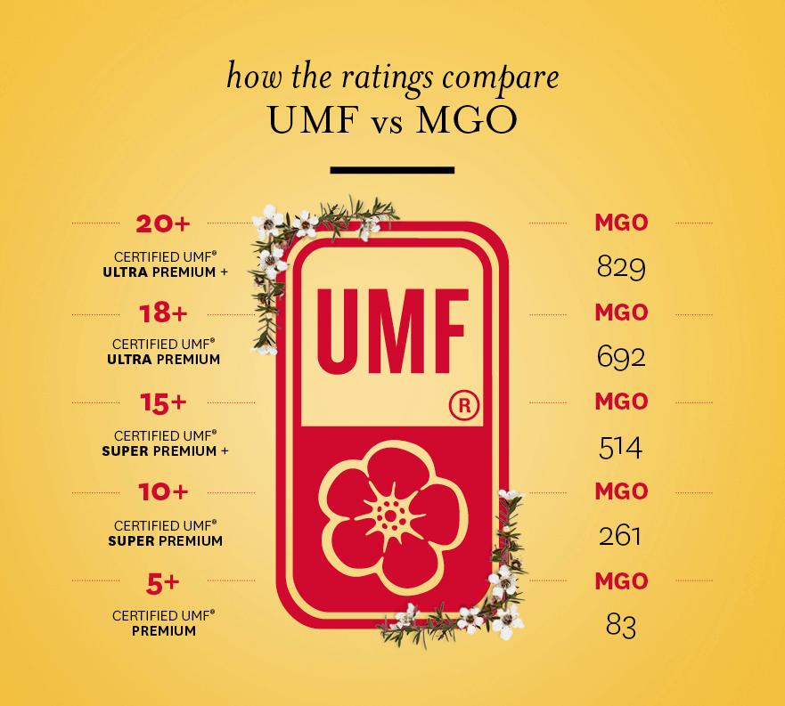 Vergelijking UMF en MGO